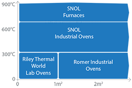 RSW's Oven and Furnace Range